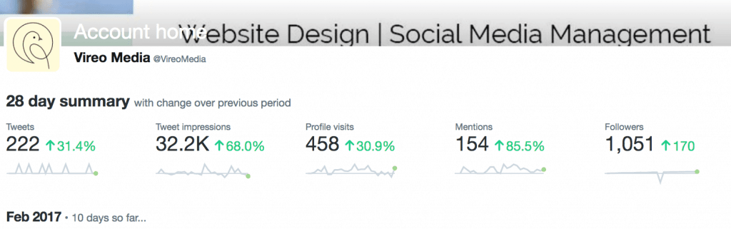 Twitter Analytics Vireo Media