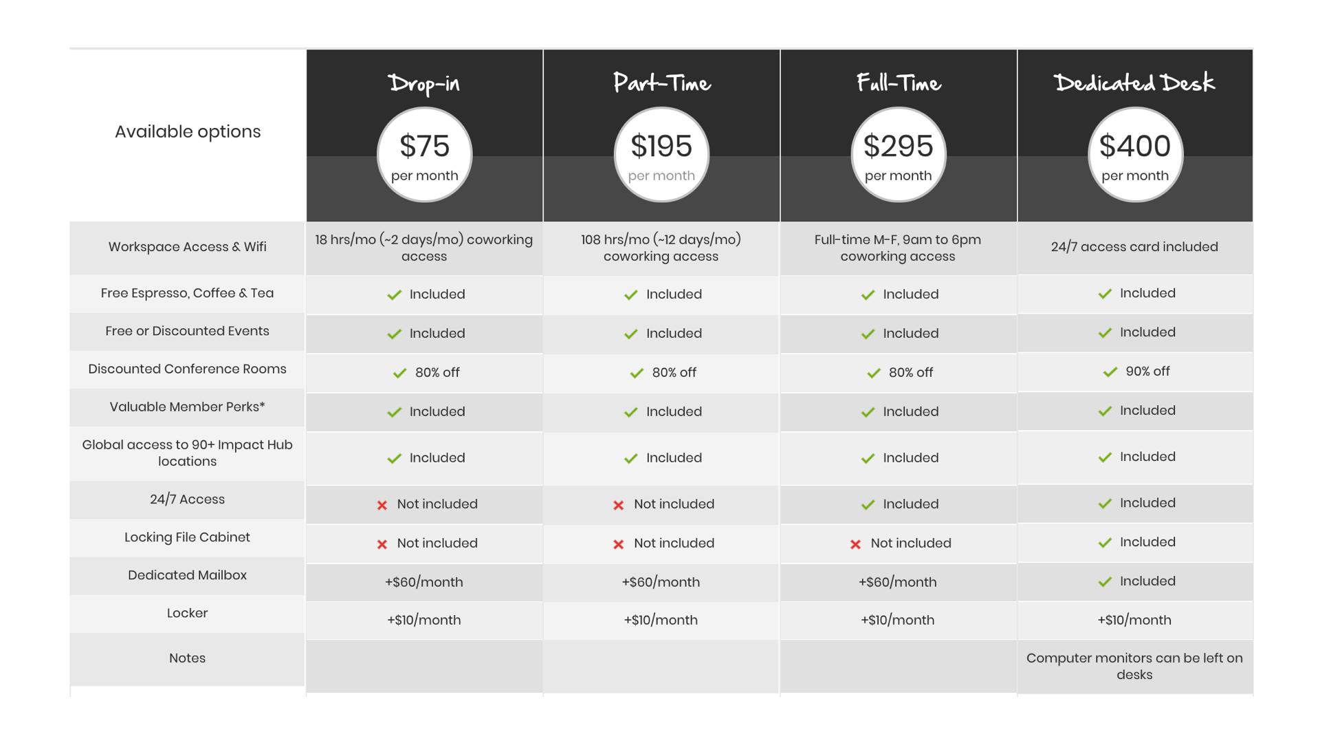 Impact Hub's Pricing Table before website updates
