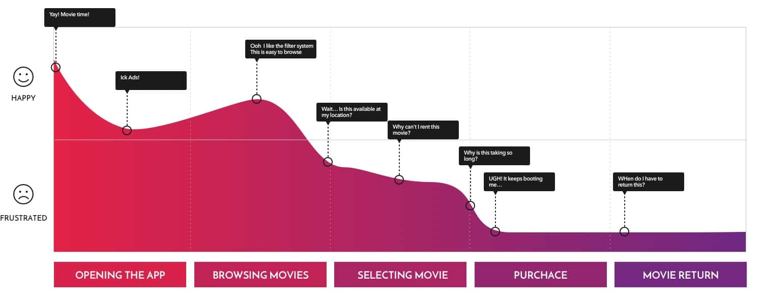 Journey Map of Redbox Users