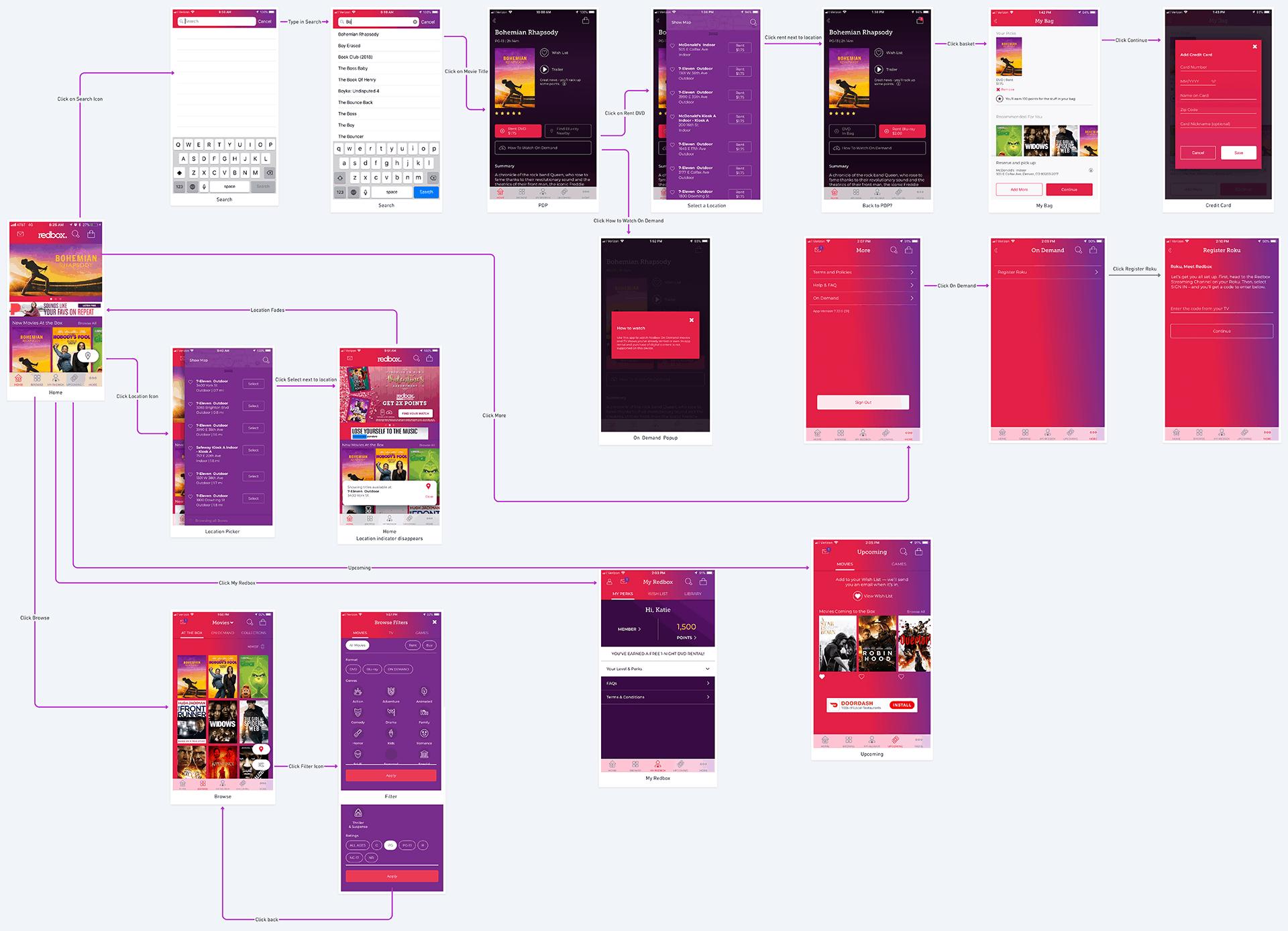 Redbox Confusing Userflows