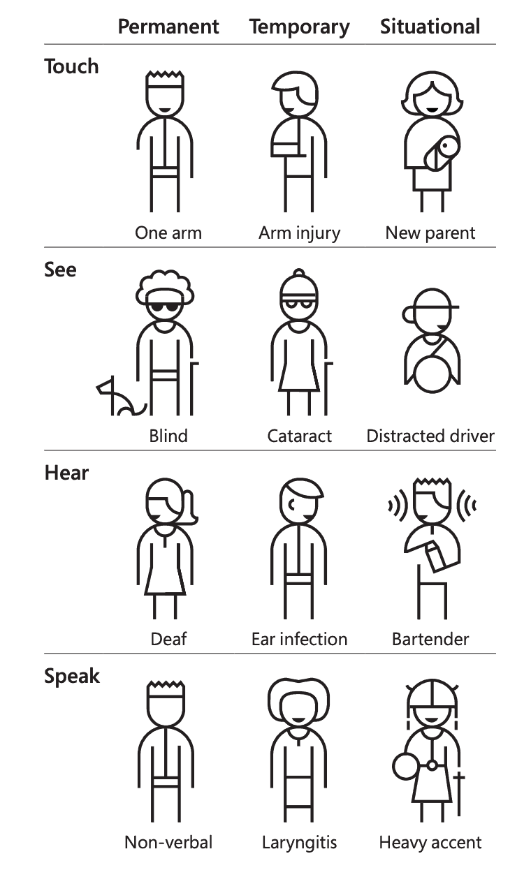 Microsoft's Persona Spectrum showing a range of user types with accessibility needs on the web